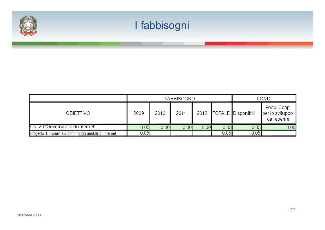 I fabbisogni FABBISOGNOFONDI Fondi Coop. OBIETTIVO2009201020112012TOTALE Disponibiliper lo sviluppo da reperire Ob. 26 Governance di internet 0,050,00
