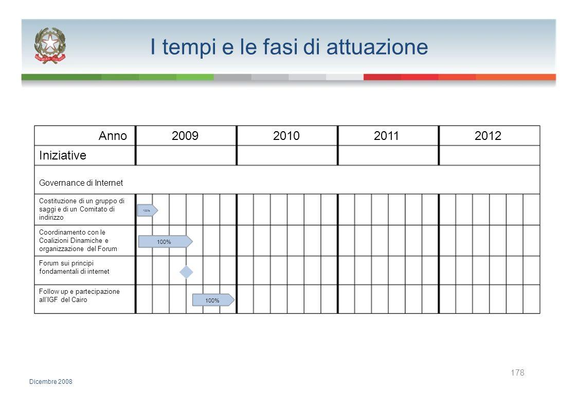 I tempi e le fasi di attuazione Anno2009201020112012 Iniziative Governance di Internet Costituzione di un gruppo di saggi e di un Comitato di 100% ind