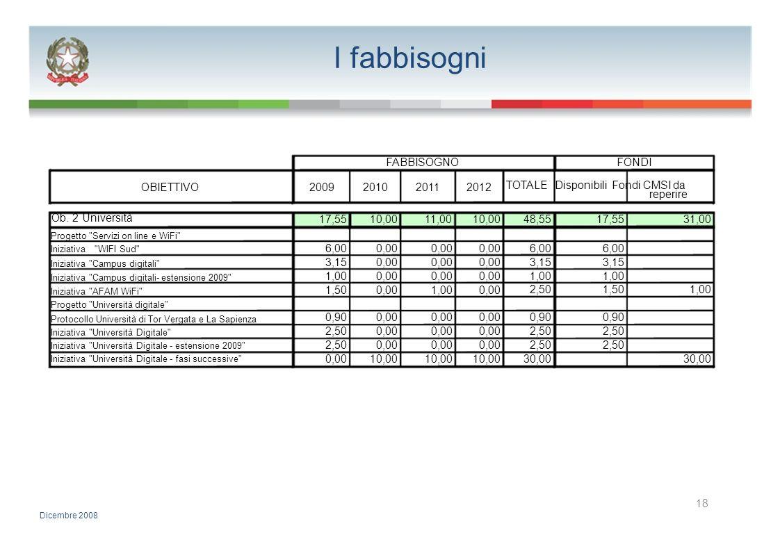 I fabbisogni FABBISOGNOFONDI OBIETTIVO2009201020112012 TOTALE Disponibili Fondi CMSI da reperire Ob. 2 Università 17,5510,0011,0010,0048,5517,5531,00