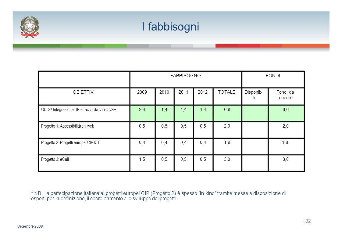 I fabbisogni FABBISOGNOFONDI OBIETTIVI2009201020112012TOTALEDisponibiFondi da lireperire Ob. 27 Integrazione UE e raccordo con OCSE 2,41,4 6,6 Progett