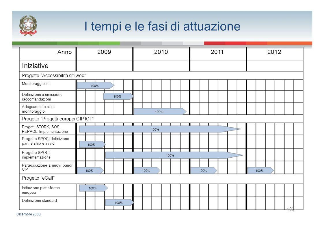 I tempi e le fasi di attuazione Anno2009201020112012 Iniziative Progetto Accessibilità siti web Monitoraggio siti 100% Definizione e emissione 100% ra