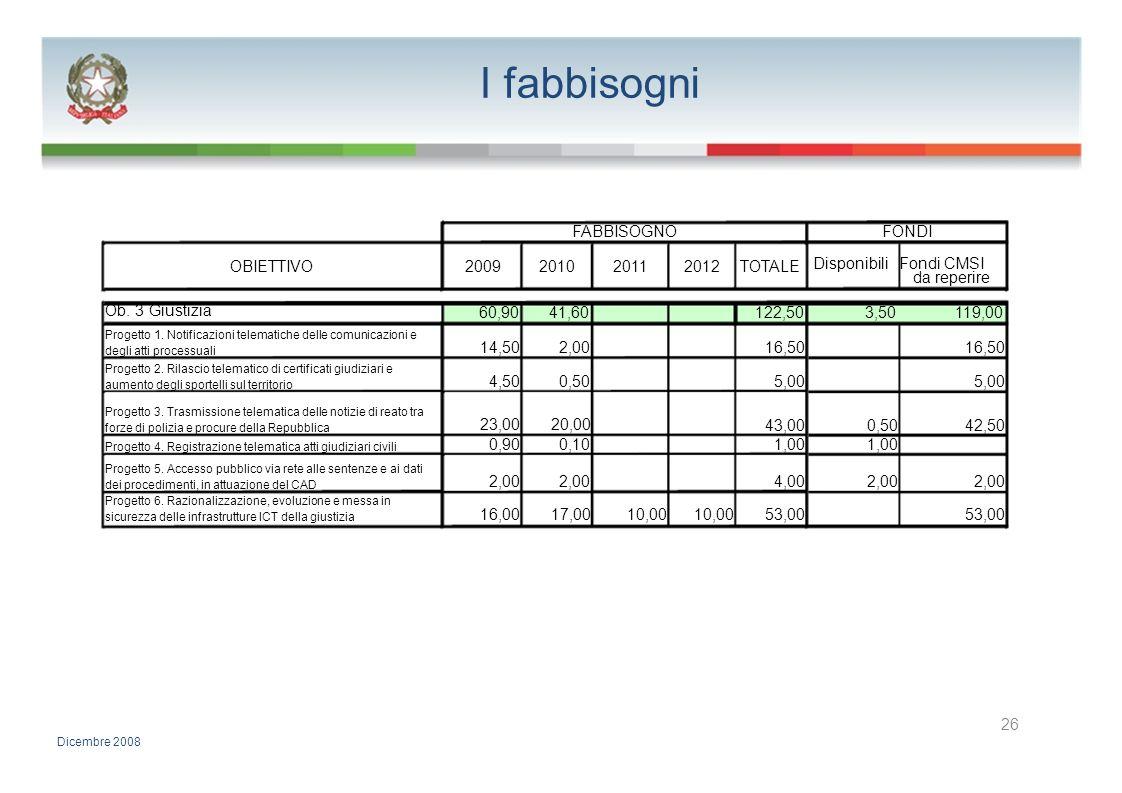 I fabbisogni FABBISOGNOFONDI OBIETTIVO2009201020112012TOTALE Disponibili Fondi CMSI da reperire Ob. 3 Giustizia 60,9041,60122,503,50119,00 Progetto 1.