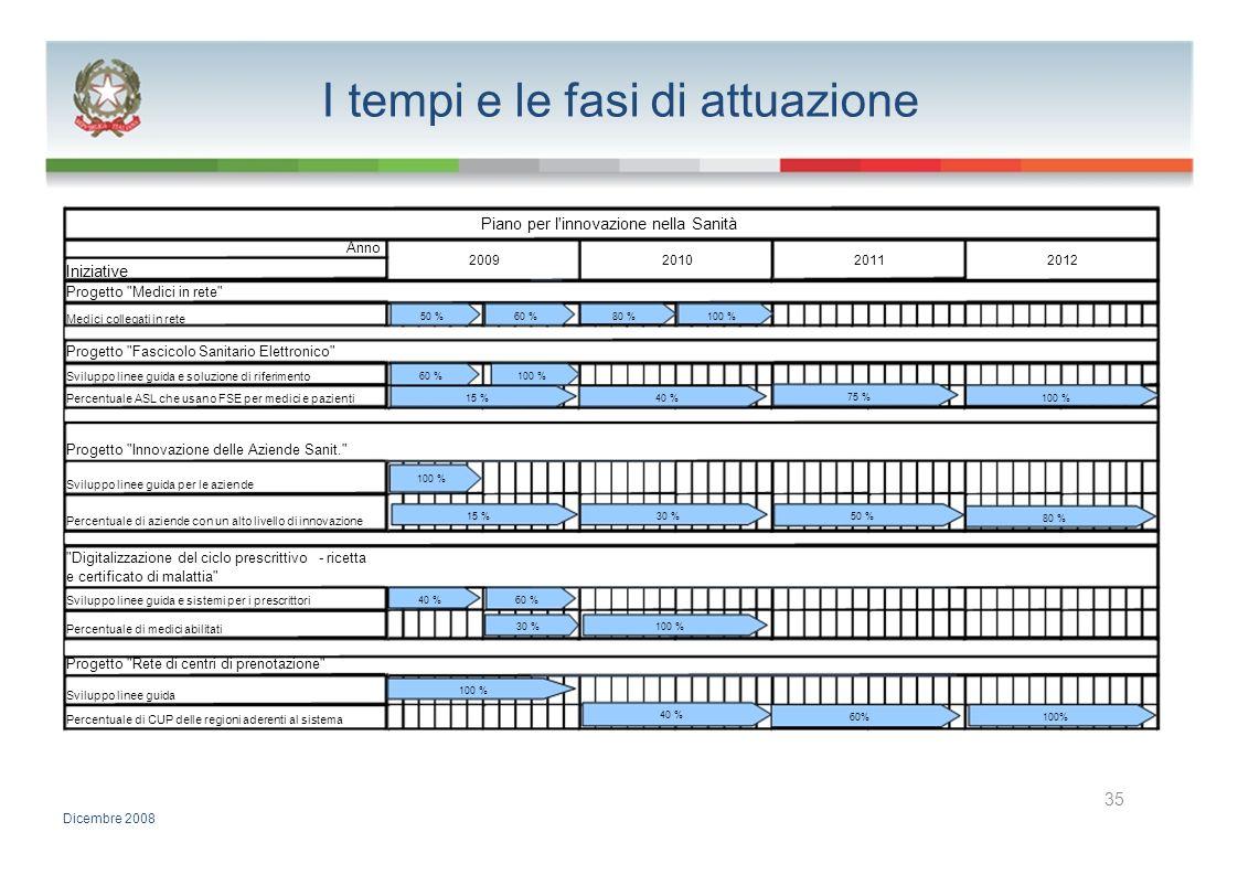 I tempi e le fasi di attuazione Piano per l'innovazione nella Sanità Anno 2009201020112012 Iniziative Progetto