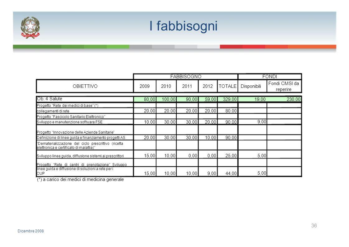 I fabbisogni FABBISOGNOFONDI Fondi CMSI da OBIETTIVO2009201020112012TOTALEDisponibili reperire Ob. 4 Salute 80,00100,0090,0059,00329,0019,00230,00 Pro