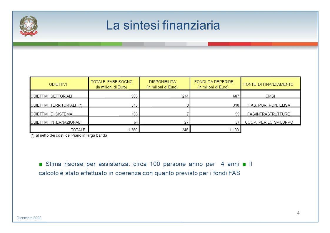 La sintesi finanziaria TOTALE FABBISOGNODISPONIBILITA'FONDI DA REPERIRE OBIETTIVIFONTE DI FINANZIAMENTO (in milioni di Euro) OBIETTIVI SETTORIALI90021