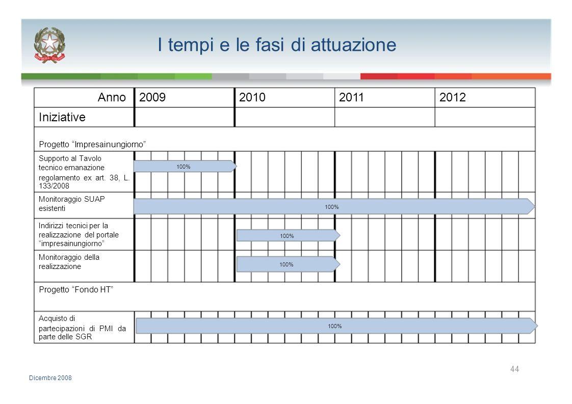I tempi e le fasi di attuazione Anno2009201020112012 Iniziative Progetto Impresainungiorno Supporto al Tavolo tecnico emanazione 100% regolamento ex a
