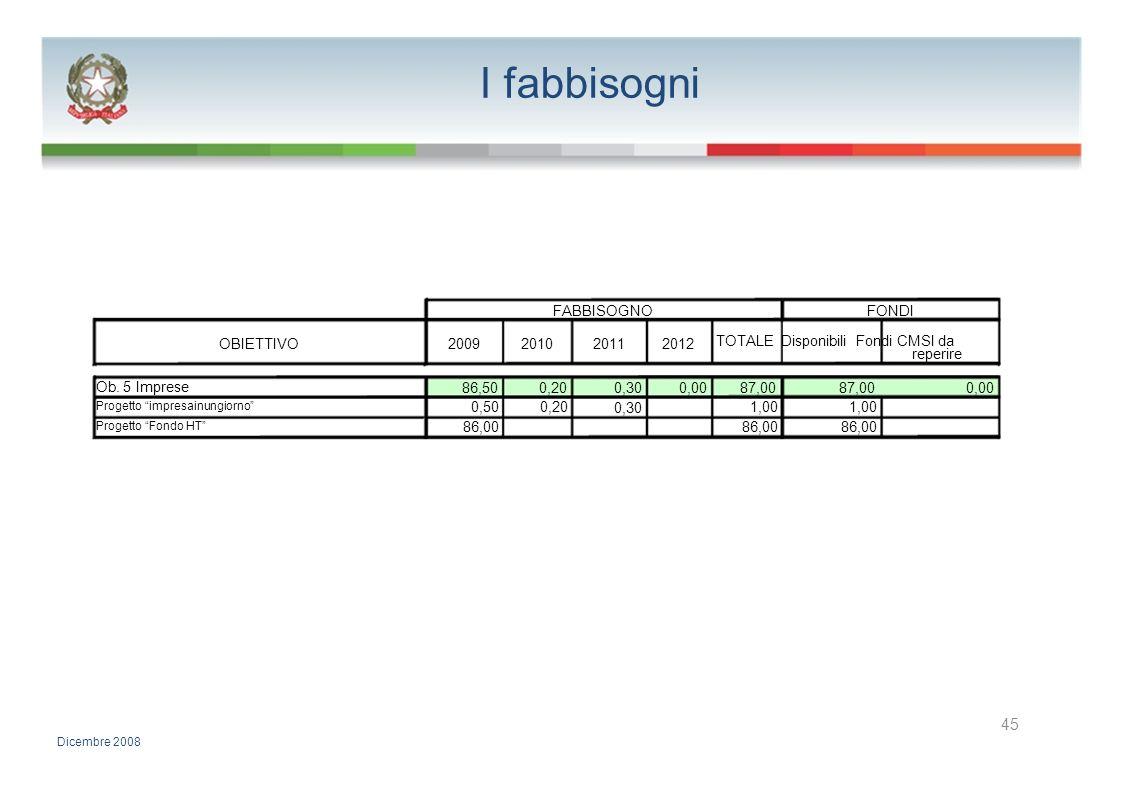 I fabbisogni FABBISOGNOFONDI OBIETTIVO2009201020112012 TOTALE Disponibili Fondi CMSI da reperire Ob. 5 Imprese 86,500,200,300,0087,00 0,00 Progetto im