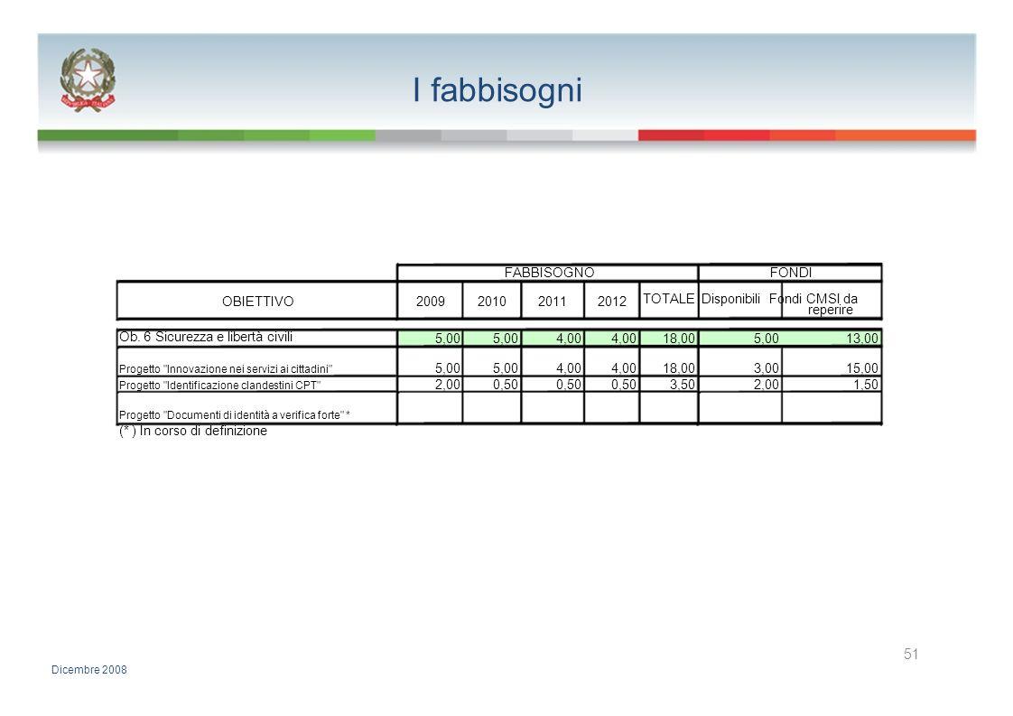 I fabbisogni FABBISOGNOFONDI OBIETTIVO2009201020112012 TOTALE Disponibili Fondi CMSI da reperire Ob. 6 Sicurezza e libertà civili 5,00 4,00 18,005,001