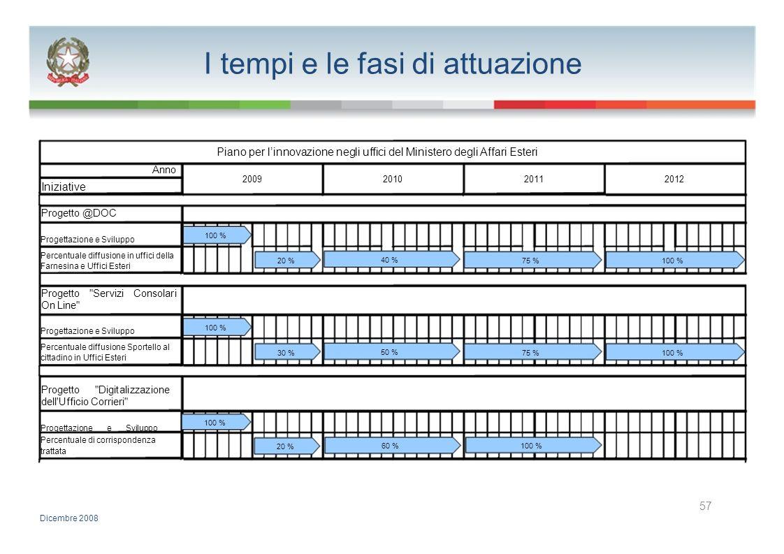 I tempi e le fasi di attuazione Piano per linnovazione negli uffici del Ministero degli Affari Esteri Anno 2009201020112012 Iniziative Progetto @DOC 1