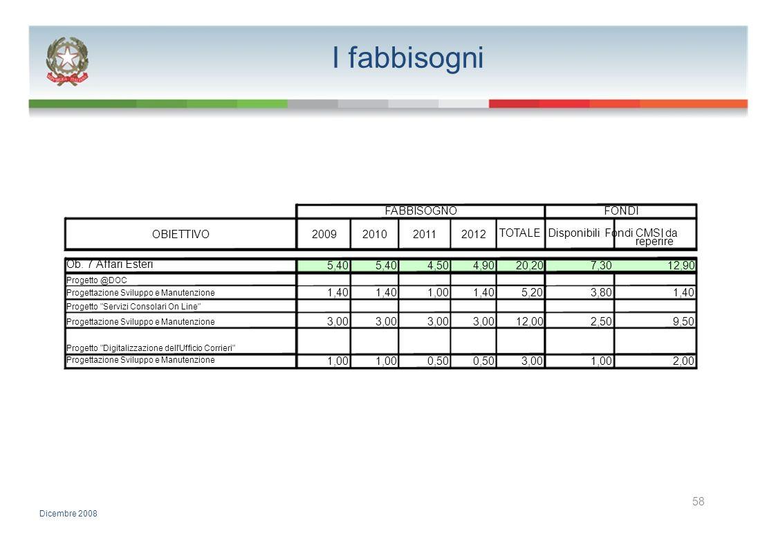 I fabbisogni FABBISOGNOFONDI OBIETTIVO2009201020112012 TOTALE Disponibili Fondi CMSI da reperire Ob. 7 Affari Esteri 5,40 4,504,9020,207,3012,90 Proge