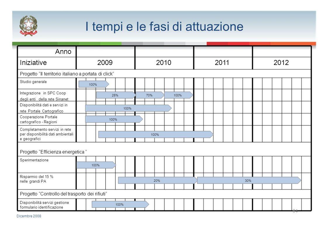 I tempi e le fasi di attuazione Anno Iniziative2009201020112012 Progetto Il territorio italiano a portata di click Studio generale 100% Integrazione i