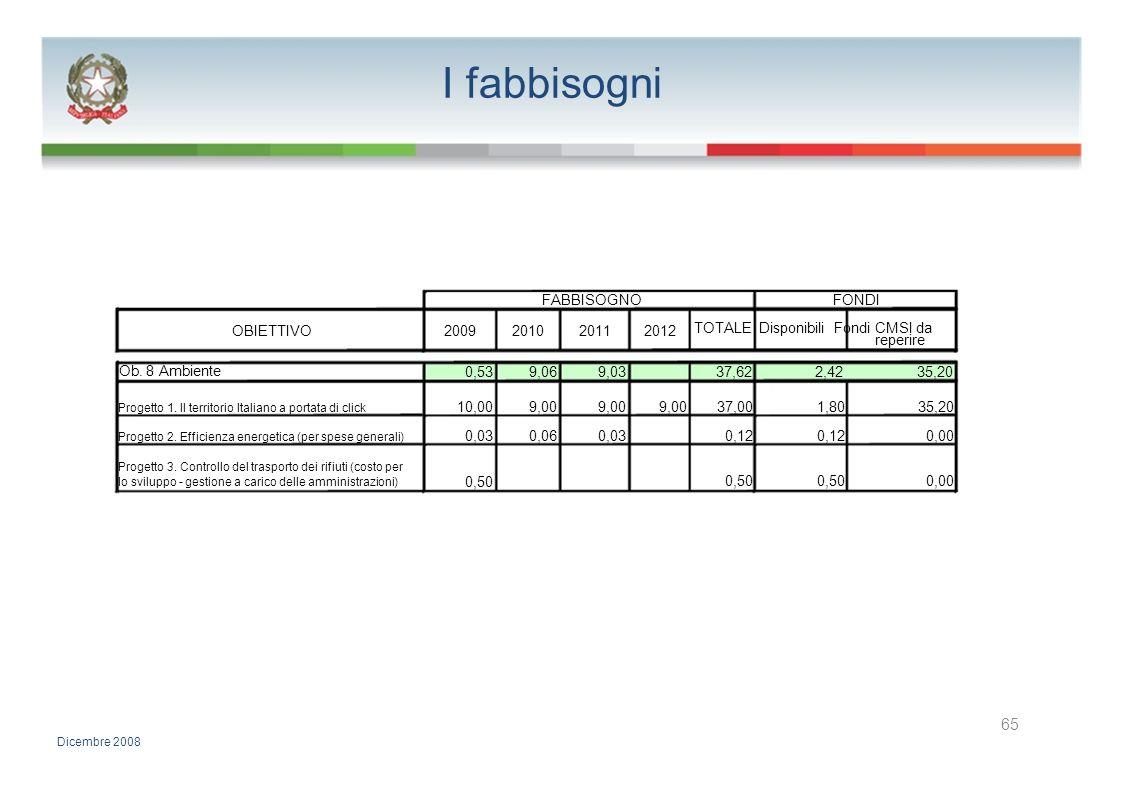 I fabbisogni FABBISOGNOFONDI OBIETTIVO2009201020112012 TOTALE Disponibili Fondi CMSI da reperire Ob. 8 Ambiente 0,539,069,0337,622,4235,20 Progetto 1.