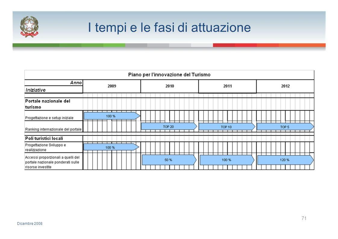 I tempi e le fasi di attuazione 71 Dicembre 2008