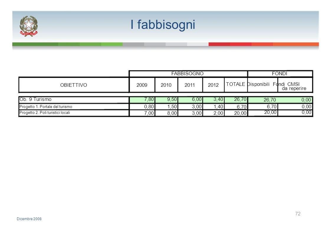 I fabbisogni FABBISOGNOFONDI OBIETTIVO2009201020112012 TOTALE Disponibili Fondi CMSI da reperire Ob. 9 Turismo7,809,506,003,4026,70 0,00 Progetto 1. P