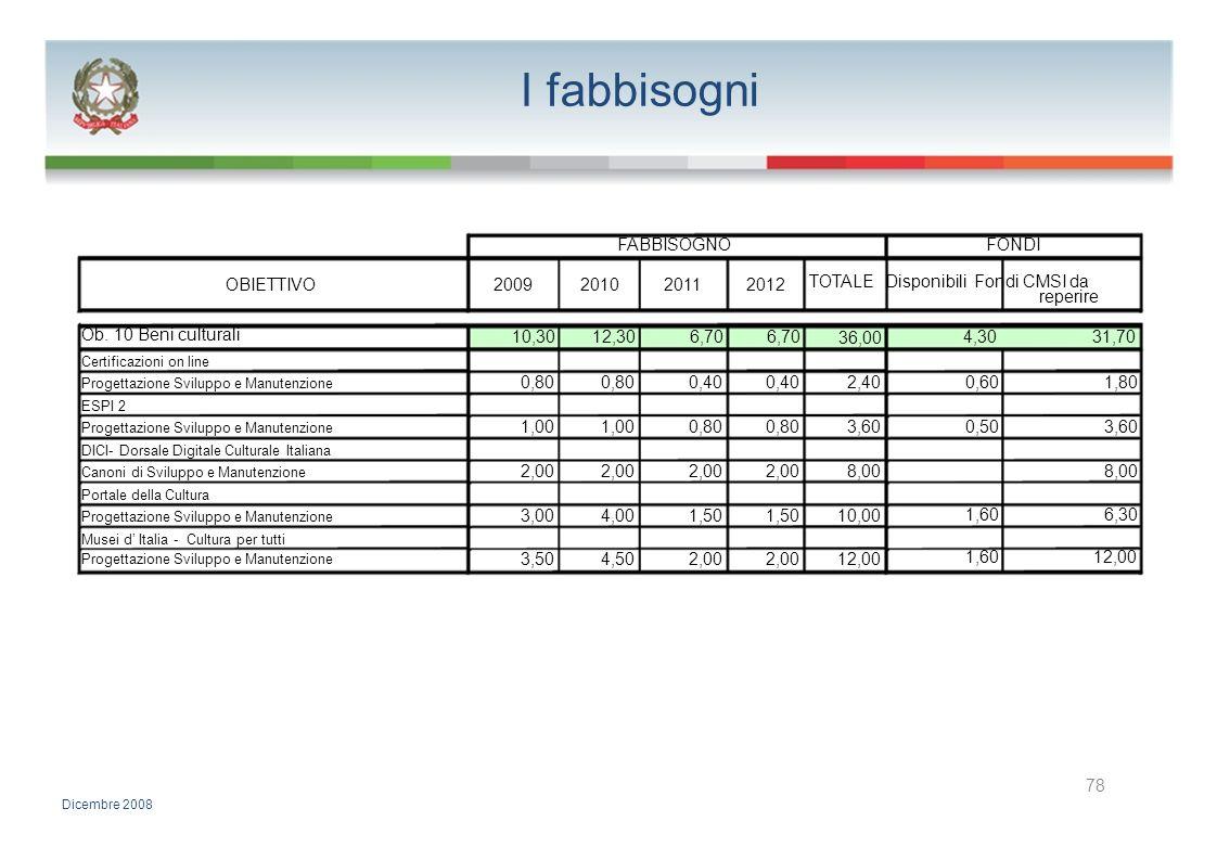 I fabbisogni FABBISOGNOFONDI OBIETTIVO2009201020112012 TOTALE Disponibili Fondi CMSI da reperire Ob. 10 Beni culturali 10,3012,306,70 36,00 4,3031,70