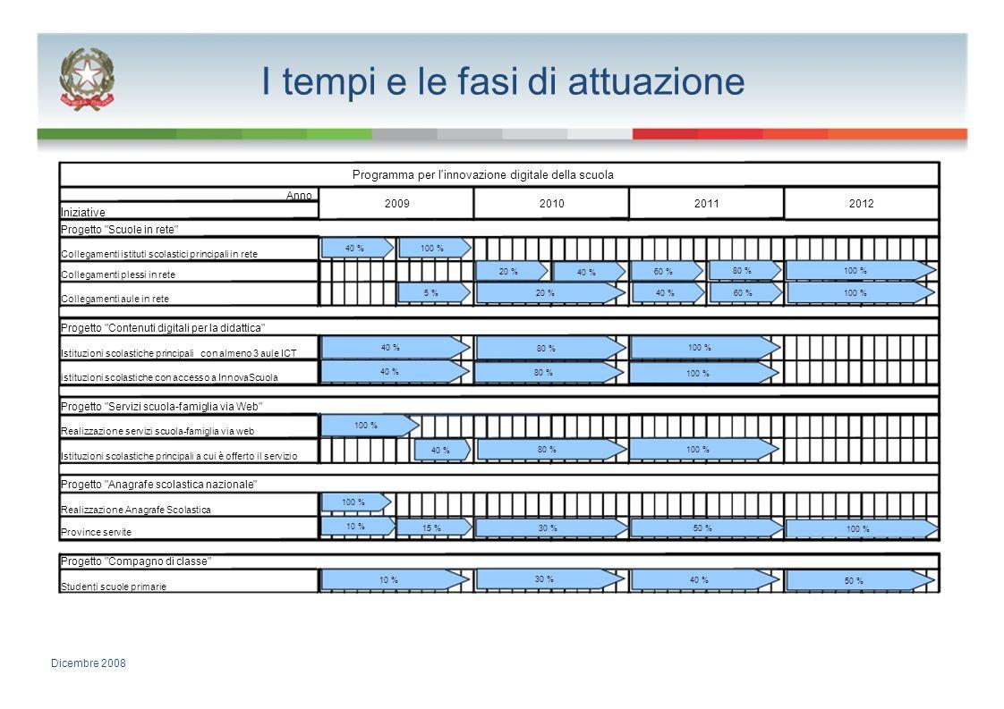 I tempi e le fasi di attuazione Programma per l'innovazione digitale della scuola Anno 2009201020112012 Iniziative Progetto