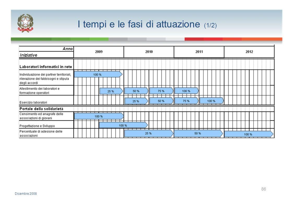 I tempi e le fasi di attuazione (1/2) 86 Dicembre 2008