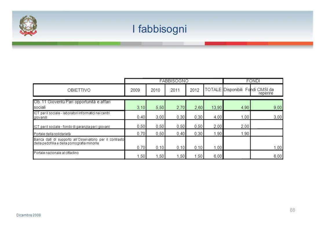 I fabbisogni FABBISOGNOFONDI OBIETTIVO2009201020112012 TOTALE Disponibili Fondi CMSI da reperire Ob. 11 Gioventù Pari opportunità e affari sociali 3,1