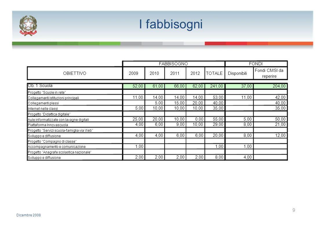 I fabbisogni FABBISOGNOFONDI Fondi CMSI da OBIETTIVO2009201020112012TOTALEDisponibili reperire Ob. 1 Scuola 52,0061,0066,0062,00241,0037,00204,00 Prog