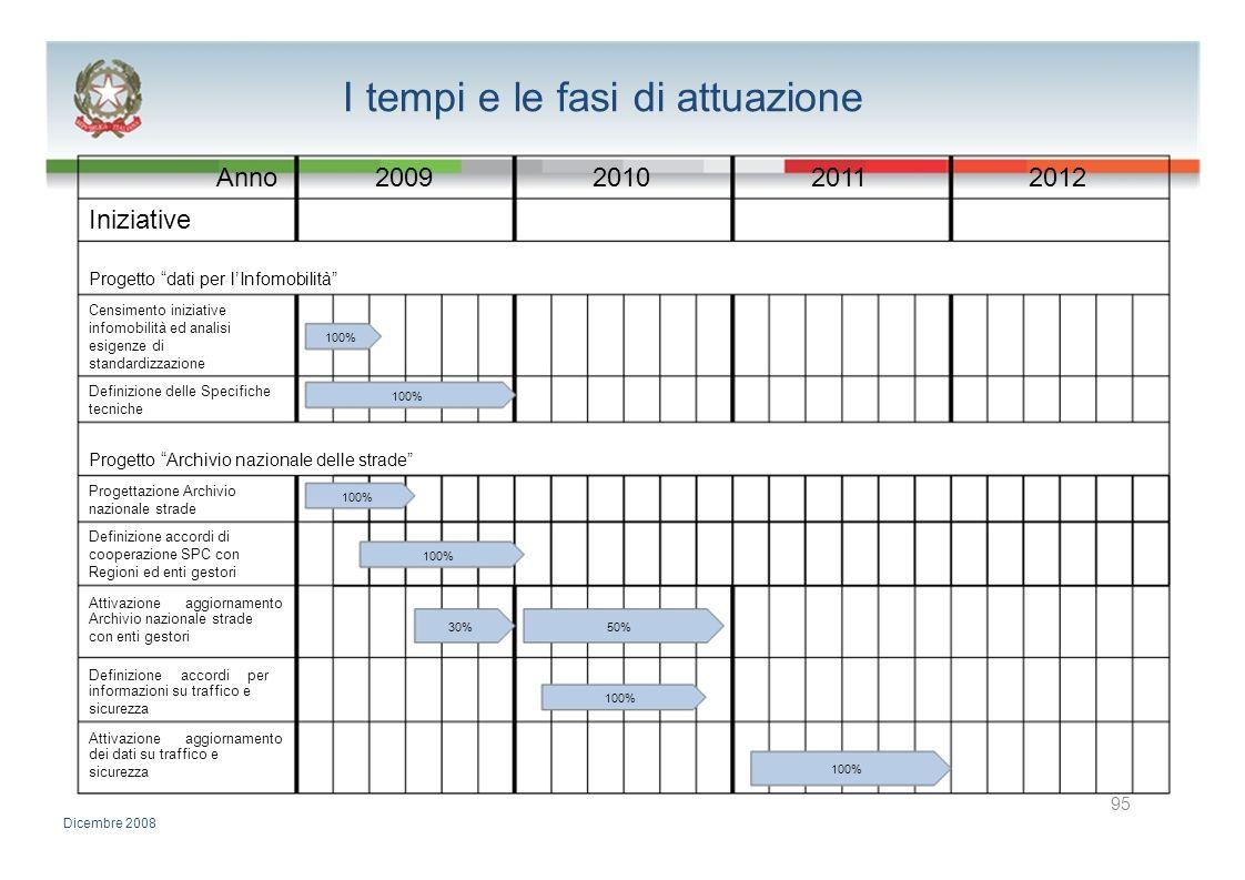 I tempi e le fasi di attuazione Anno2009201020112012 Iniziative Progetto dati per lInfomobilità Censimento iniziative infomobilità ed analisi 100% esi