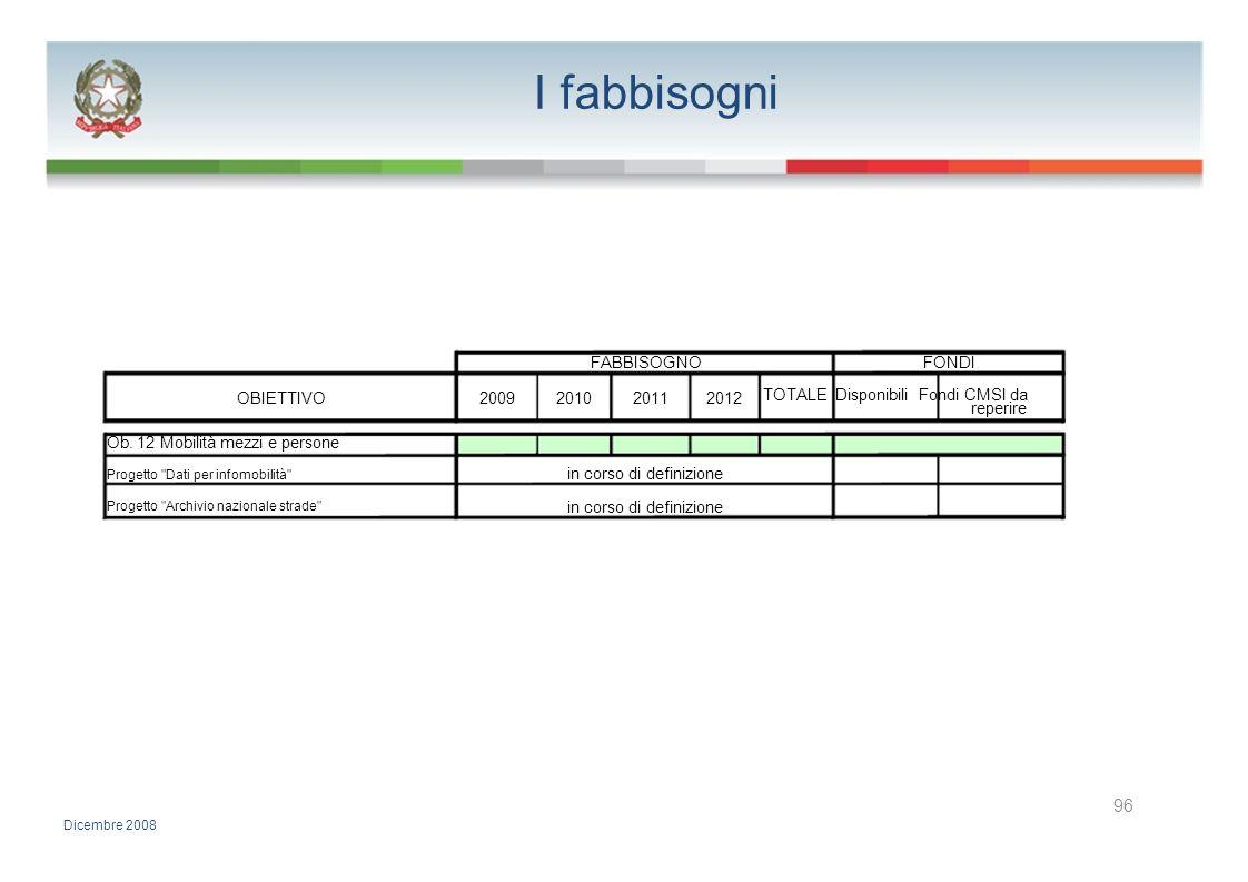 I fabbisogni FABBISOGNOFONDI OBIETTIVO2009201020112012 TOTALE Disponibili Fondi CMSI da reperire Ob. 12 Mobilità mezzi e persone Progetto