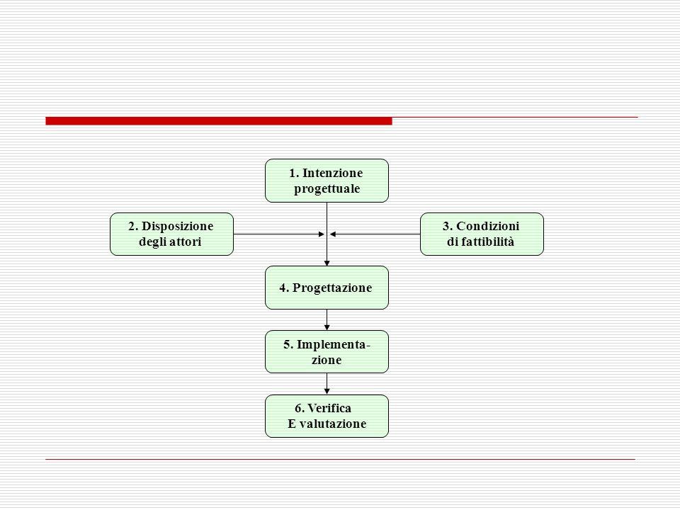 1. Intenzione progettuale 4. Progettazione 2. Disposizione degli attori 3. Condizioni di fattibilità 5. Implementa- zione 6. Verifica E valutazione