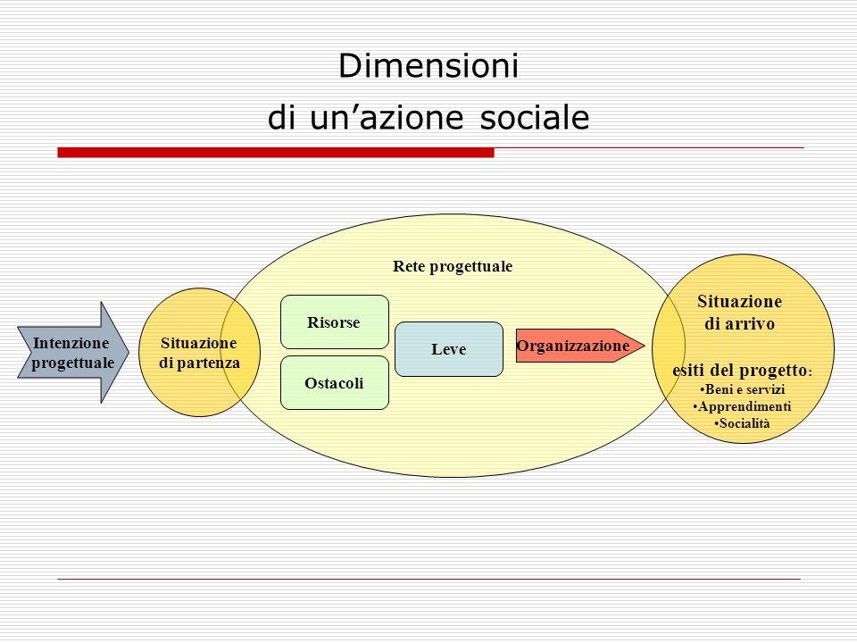 Dimensioni di unazione sociale Intenzione progettuale Rete progettuale Situazione di arrivo esiti del progetto : Beni e servizi Apprendimenti Socialit