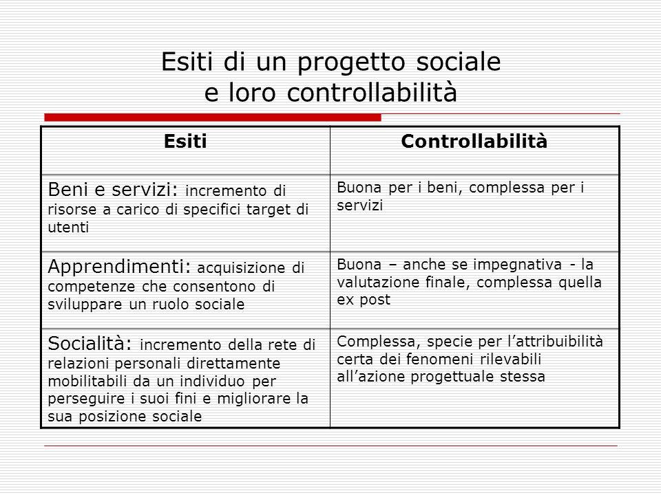 Esiti di un progetto sociale e loro controllabilità EsitiControllabilità Beni e servizi: incremento di risorse a carico di specifici target di utenti