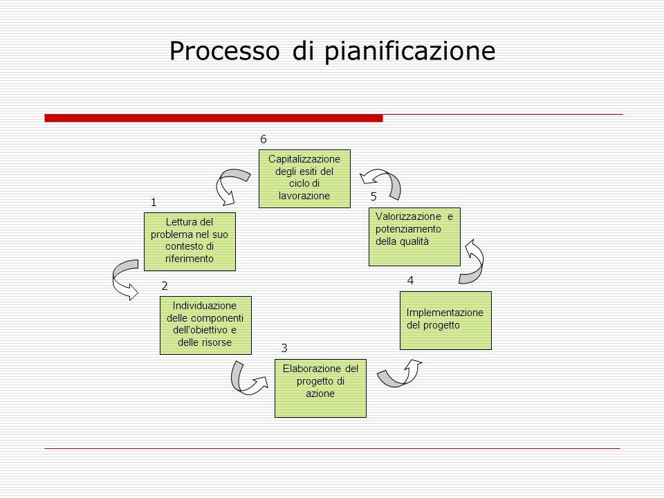 Processo di pianificazione Lettura del problema nel suo contesto di riferimento Individuazione delle componenti dell'obiettivo e delle risorse Elabora