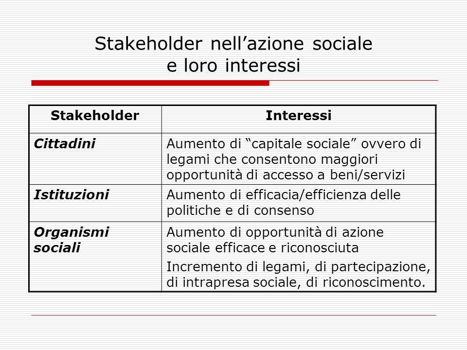 Stakeholder nellazione sociale e loro interessi StakeholderInteressi CittadiniAumento di capitale sociale ovvero di legami che consentono maggiori opp