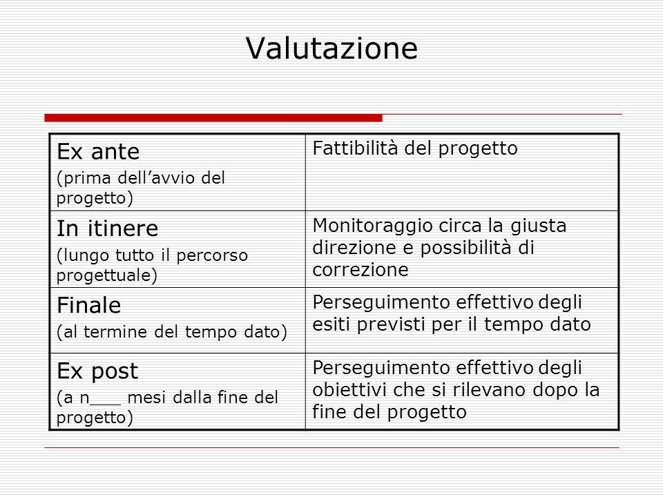 Valutazione Ex ante (prima dellavvio del progetto) Fattibilità del progetto In itinere (lungo tutto il percorso progettuale) Monitoraggio circa la giu