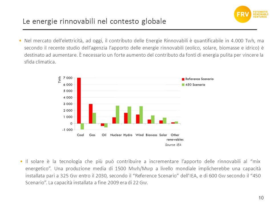 10 Nel mercato dellelettricità, ad oggi, il contributo delle Energie Rinnovabili è quantificabile in 4.000 Twh, ma secondo il recente studio dellagenzia lapporto delle energie rinnovabili (eolico, solare, biomasse e idrico) è destinato ad aumentare.