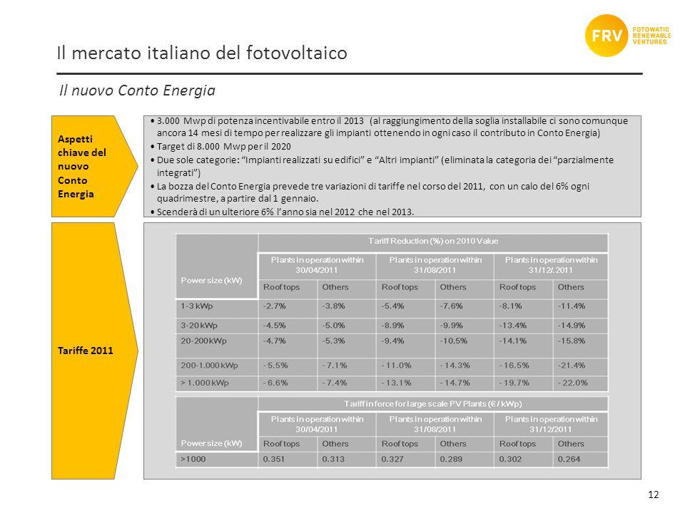 Tariffe 2011 12 Il nuovo Conto Energia Aspetti chiave del nuovo Conto Energia 3.000 Mwp di potenza incentivabile entro il 2013 (al raggiungimento della soglia installabile ci sono comunque ancora 14 mesi di tempo per realizzare gli impianti ottenendo in ogni caso il contributo in Conto Energia) Target di 8.000 Mwp per il 2020 Due sole categorie: Impianti realizzati su edifici e Altri impianti (eliminata la categoria dei parzialmente integrati) La bozza del Conto Energia prevede tre variazioni di tariffe nel corso del 2011, con un calo del 6% ogni quadrimestre, a partire dal 1 gennaio.