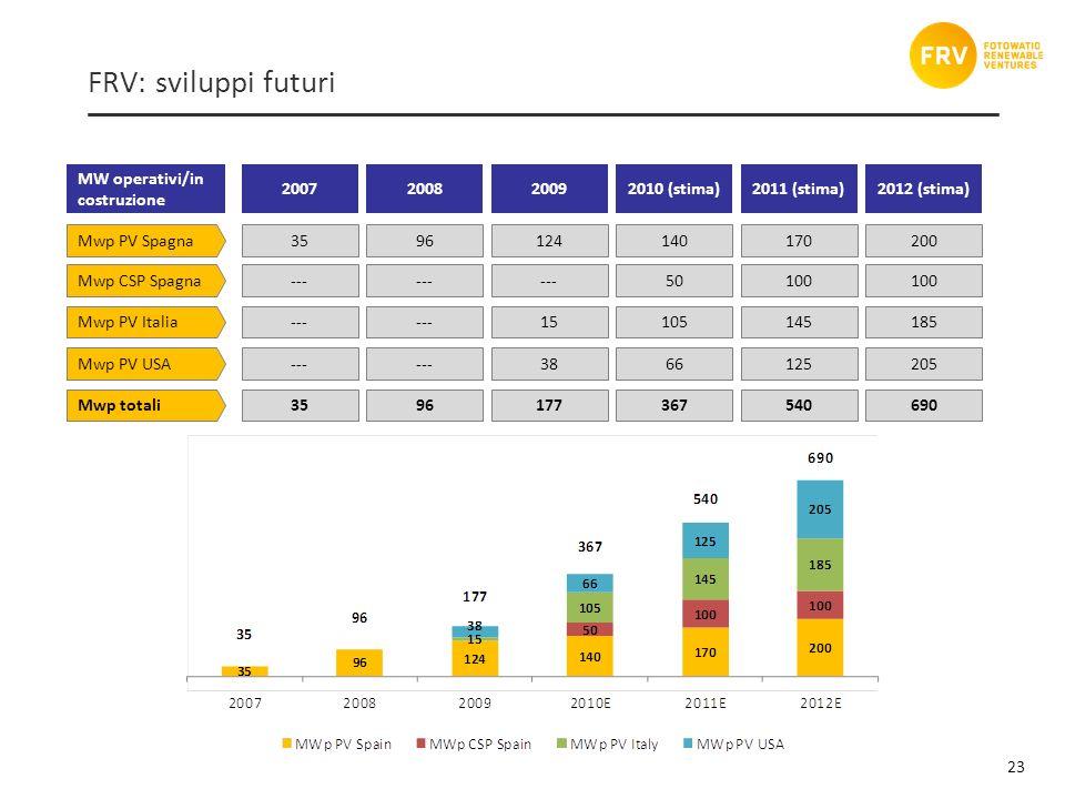 23 FRV: sviluppi futuri Mwp PV Spagna3596124140170 Mwp PV Italia--- 15105145 Mwp PV USA--- 3866125 Mwp totali3596177367540 MW operativi/in costruzione 2007200820092010 (stima)2011 (stima) Mwp CSP Spagna--- 50100 200 185 205 690 2012 (stima) 100