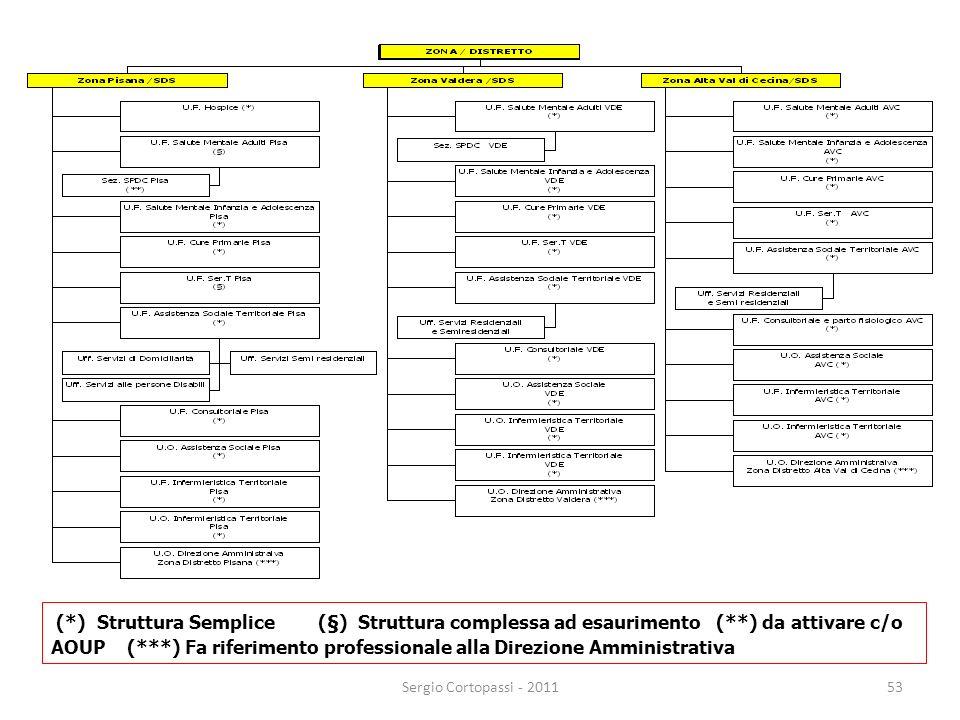 53 (*) Struttura Semplice (§) Struttura complessa ad esaurimento (**) da attivare c/o AOUP (***) Fa riferimento professionale alla Direzione Amministr