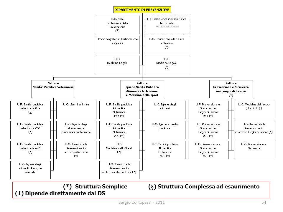 54 (*) Struttura Semplice (§) Struttura Complessa ad esaurimento (1) Dipende direttamente dal DS Sergio Cortopassi - 2011