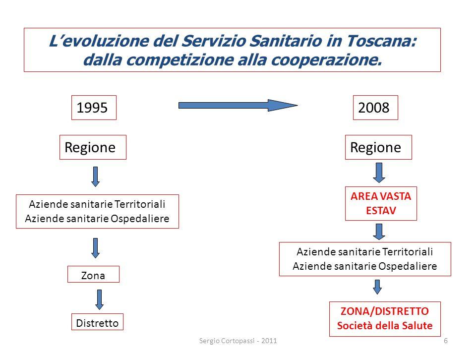 6 Levoluzione del Servizio Sanitario in Toscana: dalla competizione alla cooperazione. 19952008 Regione Aziende sanitarie Territoriali Aziende sanitar