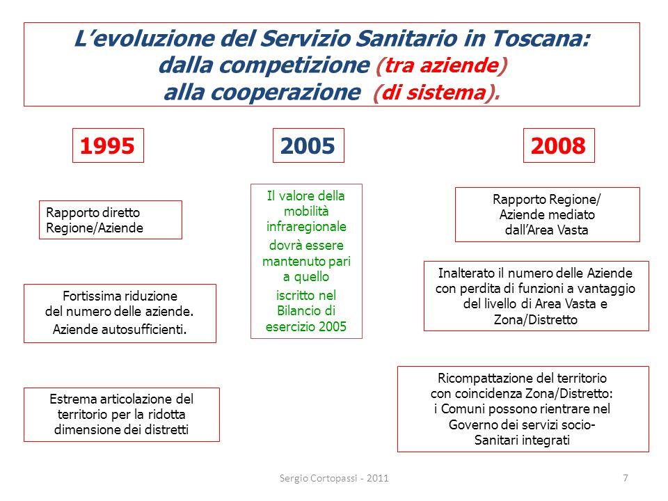 7 Levoluzione del Servizio Sanitario in Toscana: dalla competizione (tra aziende) alla cooperazione (di sistema). 1995 Rapporto diretto Regione/Aziend