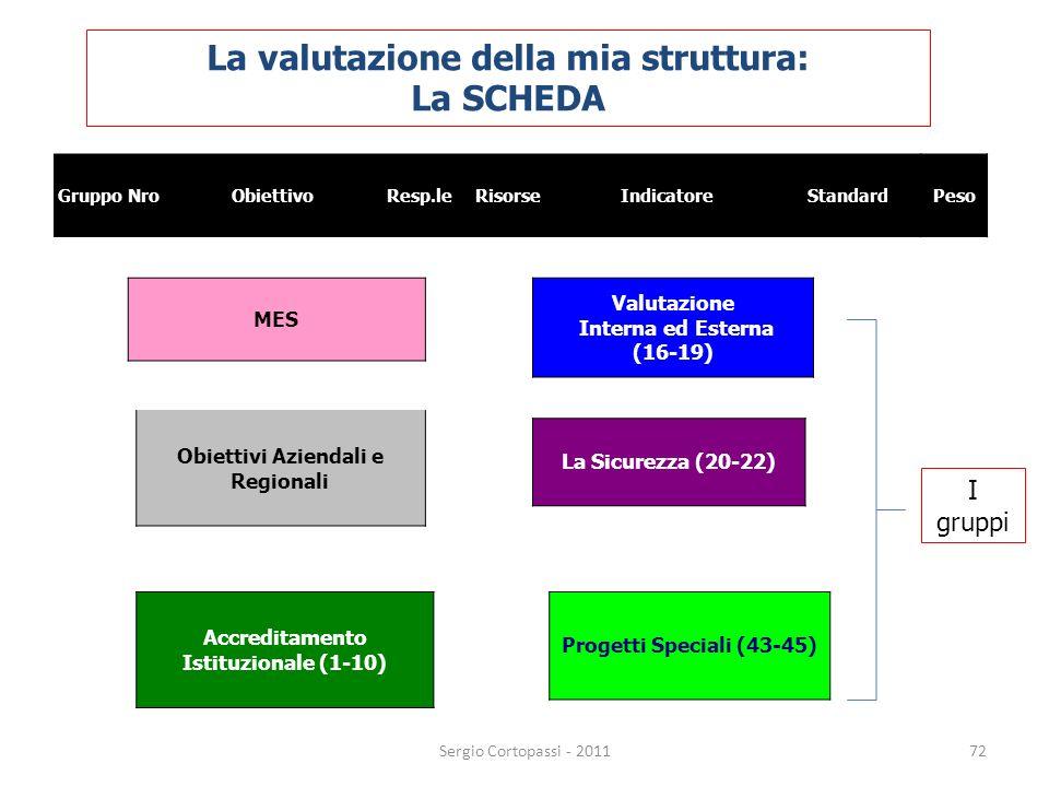 72 MES Obiettivi Aziendali e Regionali Accreditamento Istituzionale (1-10) Valutazione Interna ed Esterna (16-19) La Sicurezza (20-22) Progetti Specia