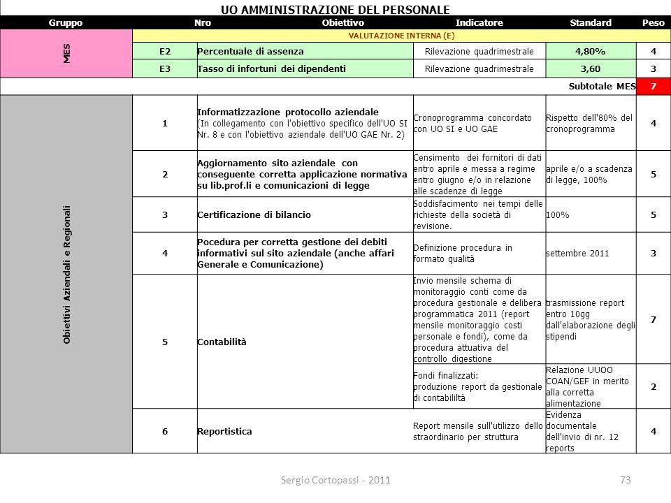 73 UO AMMINISTRAZIONE DEL PERSONALE GruppoNroObiettivoIndicatoreStandardPeso MES VALUTAZIONE INTERNA (E) E2Percentuale di assenzaRilevazione quadrimes