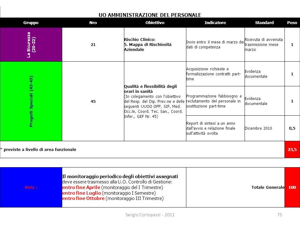 75 UO AMMINISTRAZIONE DEL PERSONALE GruppoNroObiettivoIndicatoreStandardPeso La Sicurezza (20-22) 21 Rischio Clinico: 5. Mappa di Rischiosità Aziendal