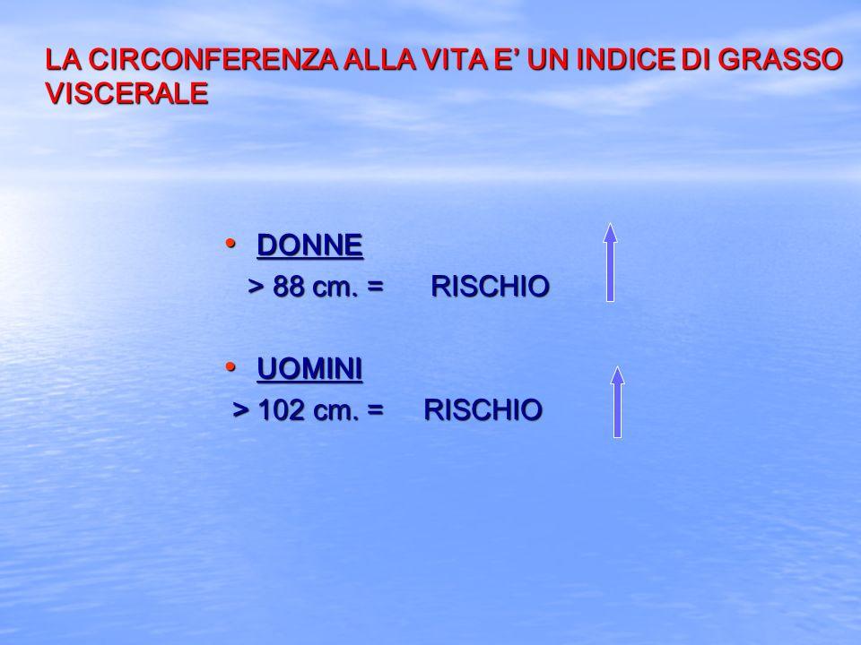 LA CIRCONFERENZA ALLA VITA E UN INDICE DI GRASSO VISCERALE DONNE DONNE > 88 cm. = RISCHIO > 88 cm. = RISCHIO UOMINI UOMINI > 102 cm. = RISCHIO > 102 c