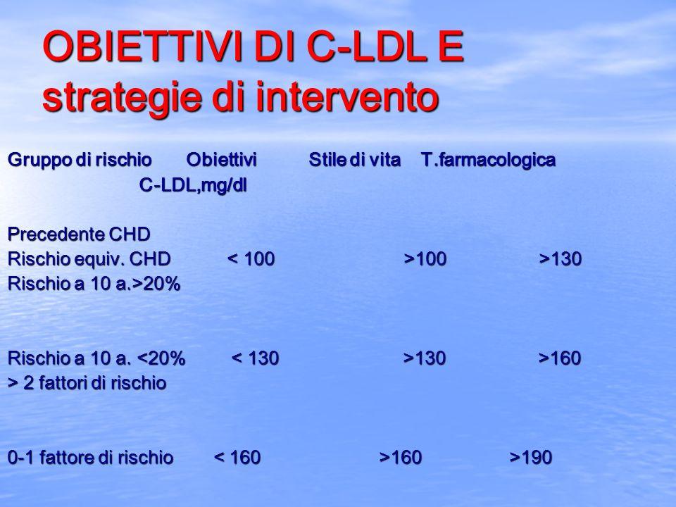 OBIETTIVI DI C-LDL E strategie di intervento Gruppo di rischio Obiettivi Stile di vita T.farmacologica C-LDL,mg/dl C-LDL,mg/dl Precedente CHD Rischio