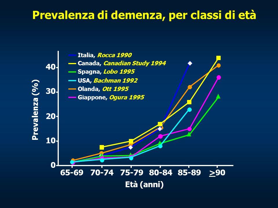 Italia, Rocca 1990 Canada, Canadian Study 1994 Spagna, Lobo 1995 USA, Bachman 1992 Olanda, Ott 1995 Giappone, Ogura 1995 0 10 20 30 40 65-6970-7475-79