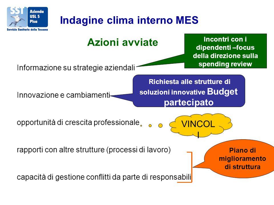 Indagine clima interno MES Azioni avviate Informazione su strategie aziendali Innovazione e cambiamenti opportunità di crescita professionale rapporti