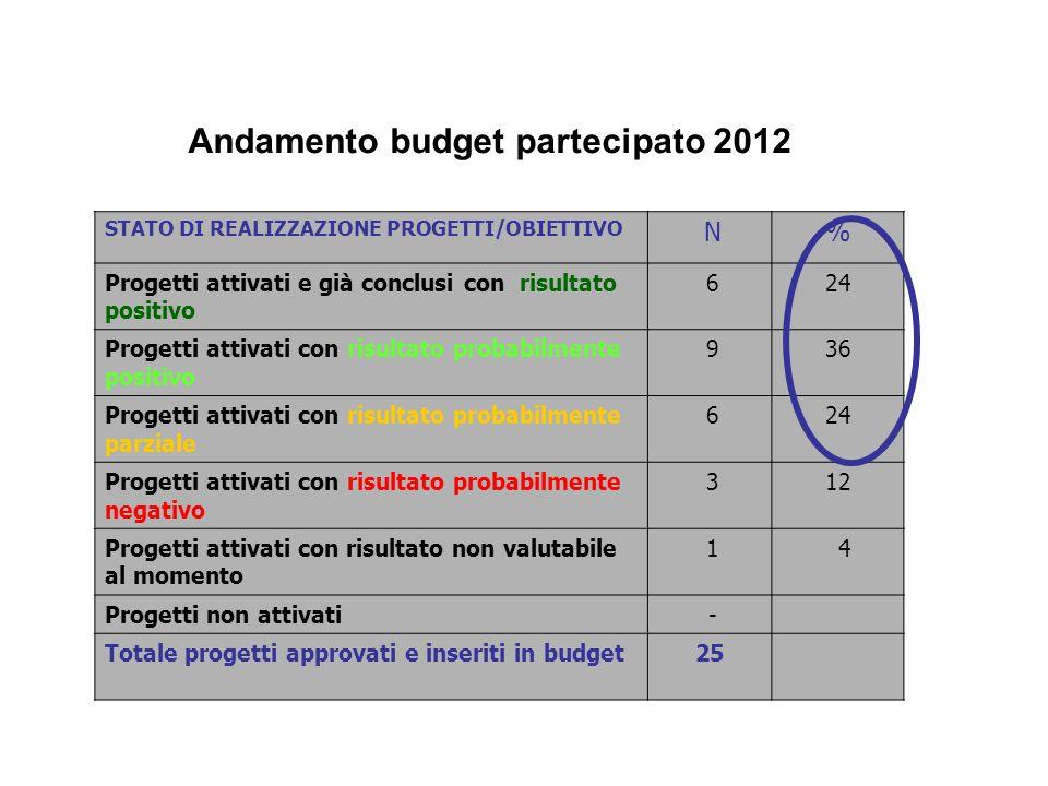 Andamento budget partecipato 2012 STATO DI REALIZZAZIONE PROGETTI/OBIETTIVO N% Progetti attivati e già conclusi con risultato positivo 624 Progetti at