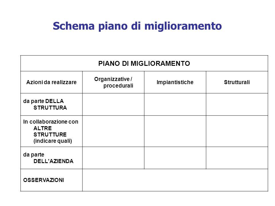 Schema piano di miglioramento PIANO DI MIGLIORAMENTO Azioni da realizzare Organizzative / procedurali ImpiantisticheStrutturali da parte DELLA STRUTTU