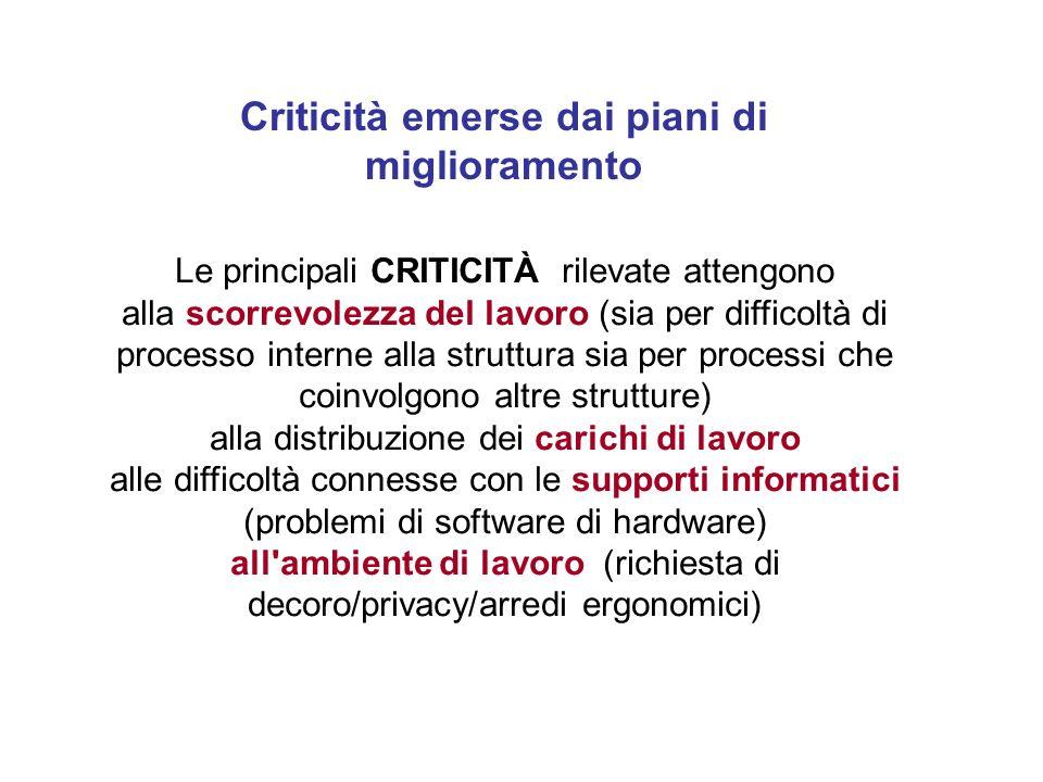 Criticità emerse dai piani di miglioramento Le principali CRITICITÀ rilevate attengono alla scorrevolezza del lavoro (sia per difficoltà di processo i