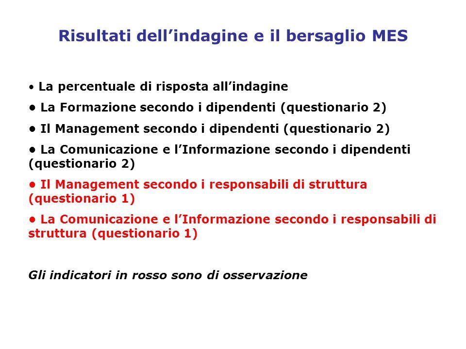 Risultati dellindagine e il bersaglio MES La percentuale di risposta allindagine La Formazione secondo i dipendenti (questionario 2) Il Management sec