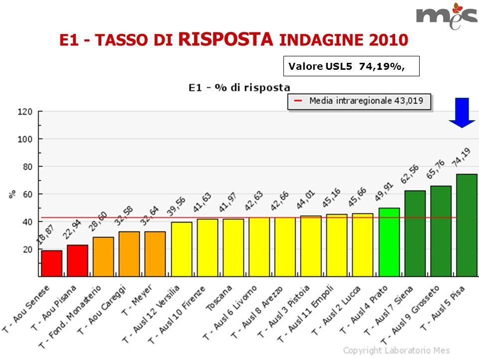 E1 - TASSO DI RISPOSTA INDAGINE 2010 Valore USL5 74,19%,